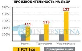 Лауфен шины: страна производитель зимней резины laufenn i fit ice lw71