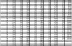 Индекс нагрузки шин: что такое индекс грузоподъемности, таблица и расшифровка