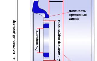 Диски на ваз 2109: размер и параметры литых дисков для ваз 21099 r14, r15, r16