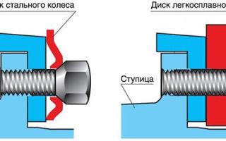 Колесные гайки: крепления для литых дисков, выбор цветов и моделей