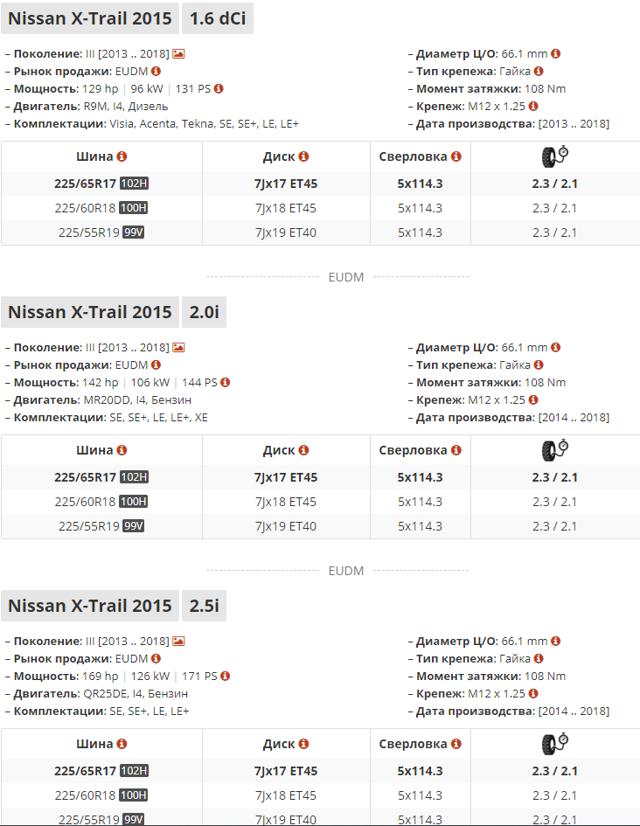 Диски на Ниссан Х Трейл Т32 r17: размер литых дисков на nissan x trail t30