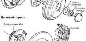 Шпилька колеса: ее замена на ступице переднего и заднего колеса Урал 4320 и УАЗ