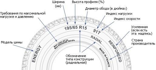 Диски на Шкода Рапид: размер шин и литых оригинальных дисков на skoda rapid r15
