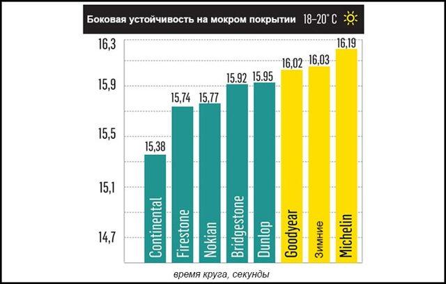 Рейтинг летних шин 2020: лучшая летняя резина, обзор колес r16 205 55, 195 65 15