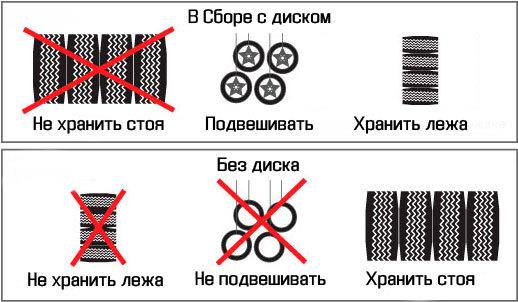 Как правильно хранить резину на дисках: хранение шин с дисками в гараже