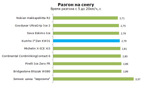 Шины Маршал: кто страна производитель летней и зимней резины marshal i zen kw31