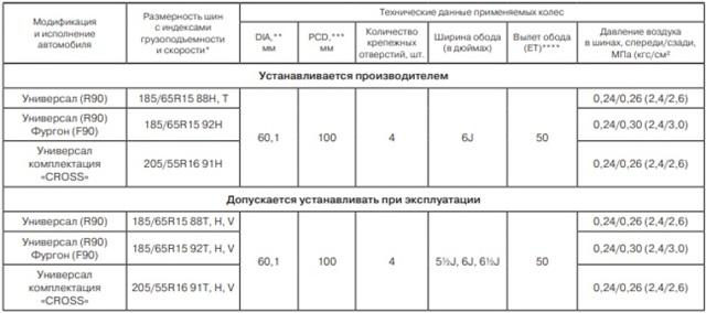 Диски на Ларгус: размер и параметры литых дисков для Лада Ларгус Кросс