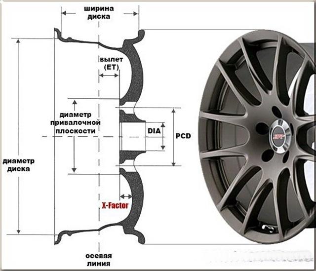 Диски land rover: размер литых колесных дисков на Ленд Ровер Фрилендер 2