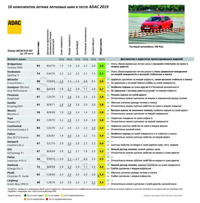 Тест летних шин: лучшая летняя резина по тестам, обзор летних автошин 185 65 r15