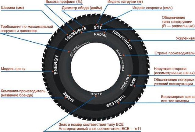 Маркировка дисков: расшифровка для легковых автомобилей, обозначение дисков
