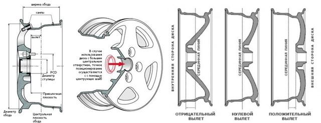 Ширина диска: на что влияет, как определить и в чем измеряется ширина диска