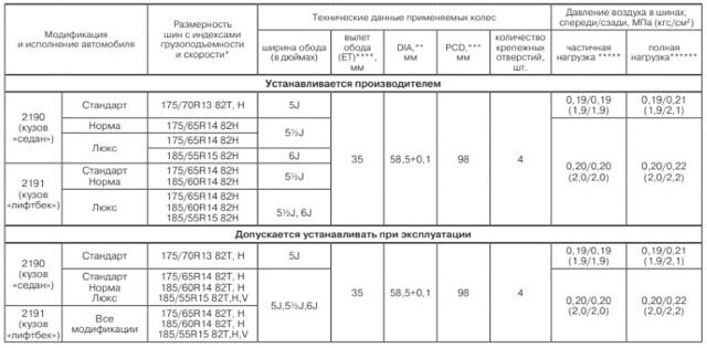 Размер колес Лада Гранта лифтбек: таблица размерности шин на Лада Гранта Спорт
