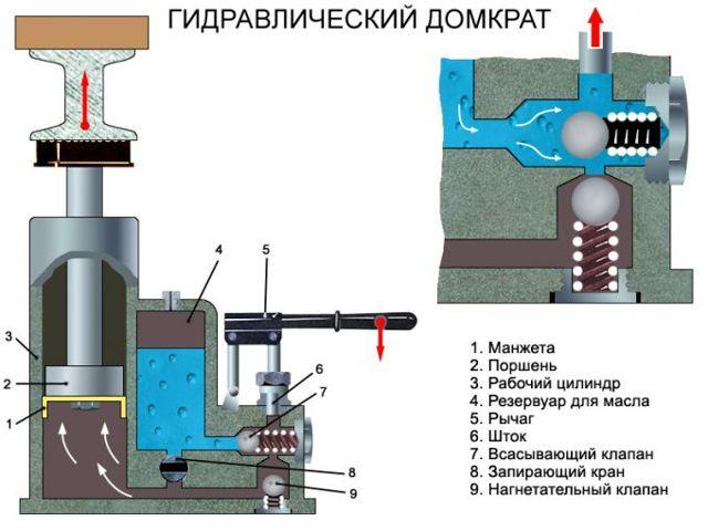 Гидравлический домкрат 2 тонны: сравнительные характеристики и описание