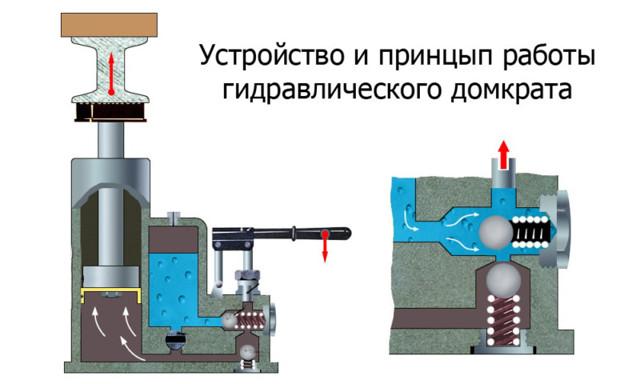 Домкрат гидравлический двухштоковый: сравнительные характеристики и описание