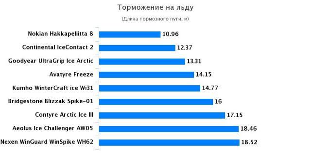 Тест зимних шипованных шин: обзор зимней шипованной резины 185 65 r15