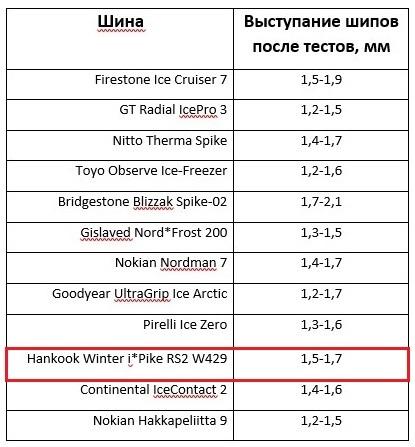 Зимние шины Ханкук: шипованная зимняя резина hankook winter i pike rs2 w429