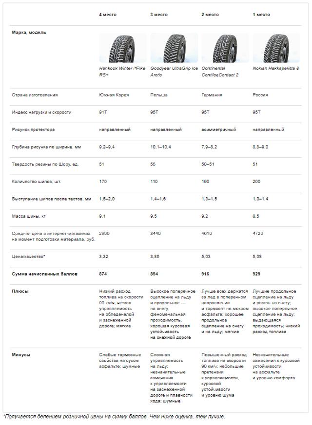 Тест зимних нешипованных шин: обзор зимней резины 195 65 r15 и 215 65 r16