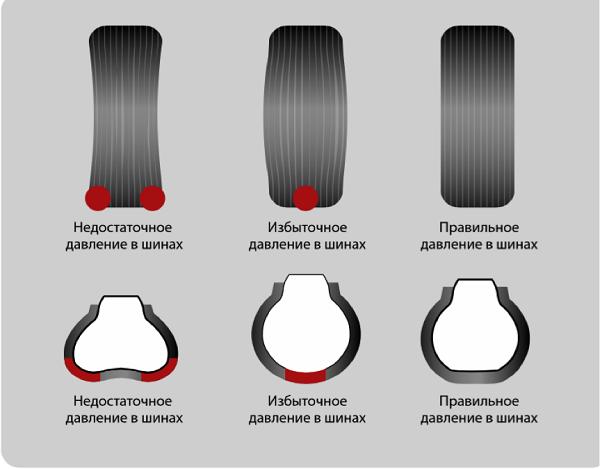Давление в шинах в Фольксваген Поло седан 185 60, Пассат Б6, Туарег и Джетта