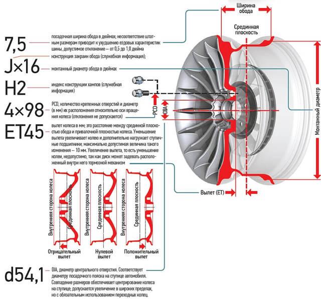 Автомобильные диски: типы и характеристики титановых колесных дисков на авто