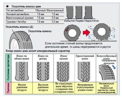 Норма пробега шины для списания в России: таблица норм эксплуатации