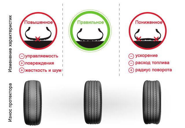 Протектор шин: глубина протектора зимней и летней резины легковых автомобилей