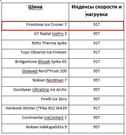 Шины firestone Файерстоун: производитель зимних и грузовых автошин ice cruiser 7