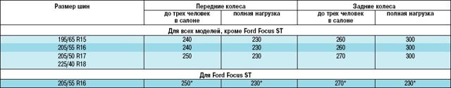 Давление в шинах Форд Фокус 2 хэтчбек, о давлении в колесах Транзит и Мондео 4