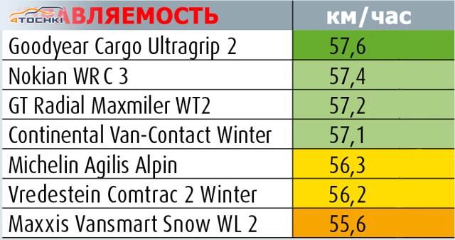 Легкогрузовые шины: зимняя резина для коммерческого транспорта и микроавтобусов