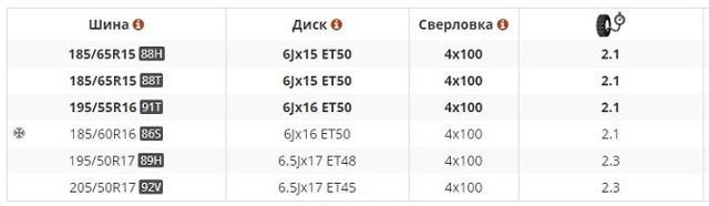 Диски на Весту: размер и параметры оригинальных литых дисков на lada vesta