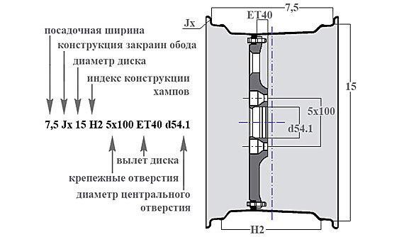 Что такое dia на дисках: диаметр центрального отверстия (ЦО), что означает