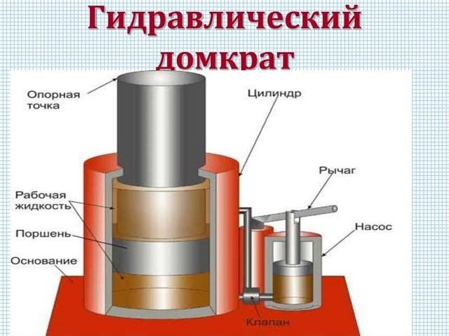 Как прокачать гидравлический или подкатной домкрат бутылочного типа