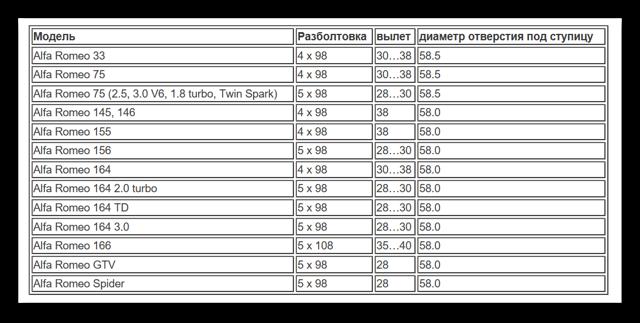Разболтовка колесных дисков: что это такое, таблица совместимости по маркам авто