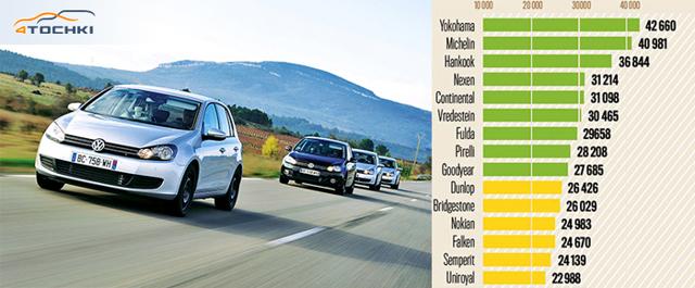 Резина Данлоп летняя: характеристика летних автошин dunlop 205 55 r16 на авто