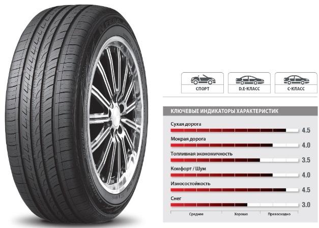 roadstone шины: страна производитель легковой летней и зимней резины Роадстоун